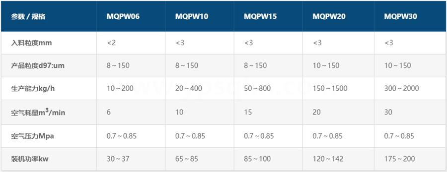 MQPW圆盘式气流磨参数
