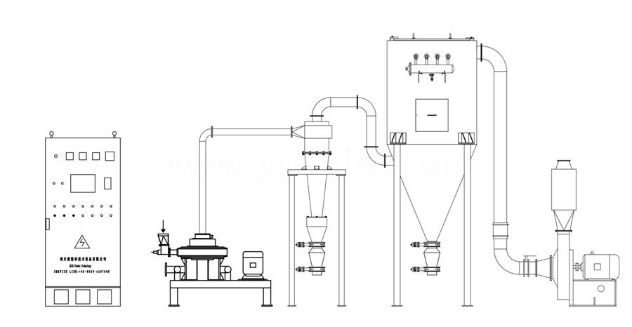 MQPW圆盘式气流磨工艺流程图