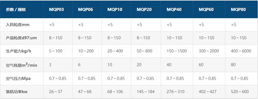 MQP医药专用圆盘式气流磨参数